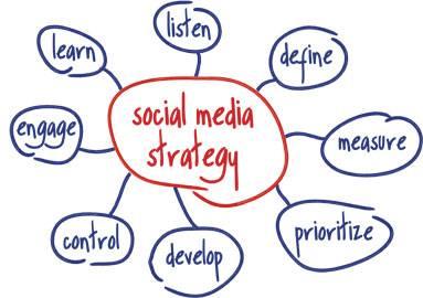 ¿Qué debo hacer antes de crear una estrategia de Social Media para mi negocio web?