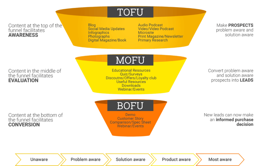 Técnicas modernas de venta que funcionan. Funnel Marketing a la Acción.