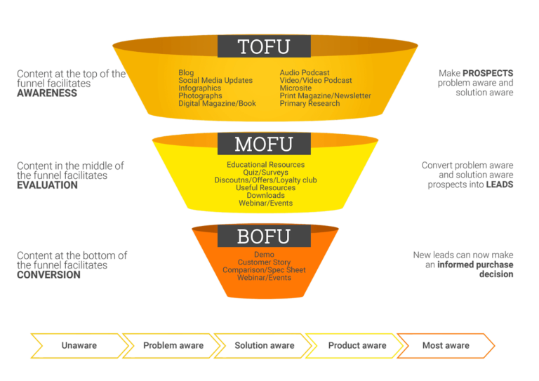 funnel marketing ventas
