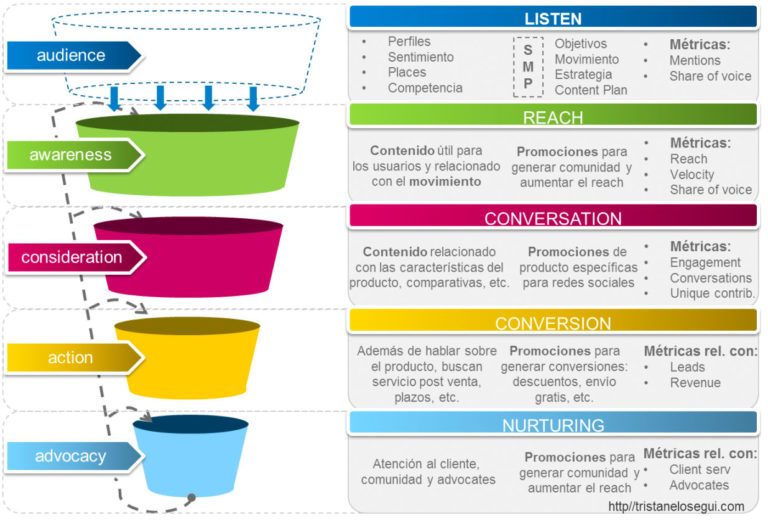1 Embudo-Conversion-Purchase-Funnel